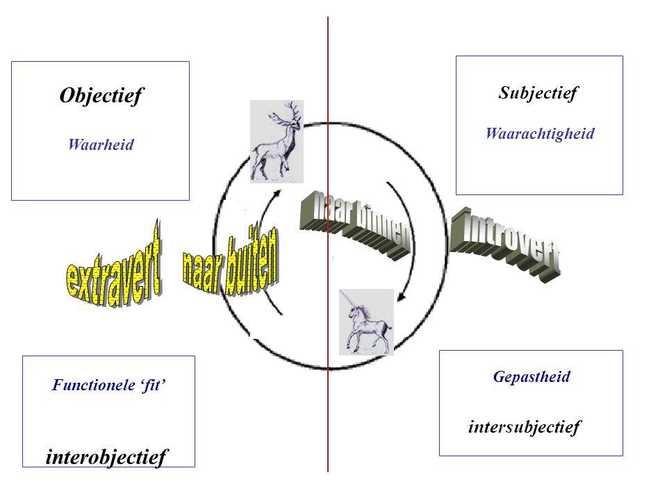 naar binnen naar buiten extravert introvert Objectief interobjectief