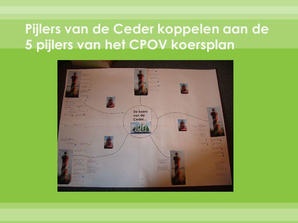 Pijlers van de Ceder koppelen aan de 5 pijlers van het CPOV koersplan