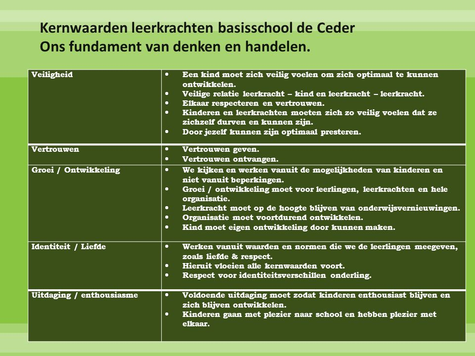Kernwaarden leerkrachten basisschool de Ceder Ons fundament van denken en handelen.
