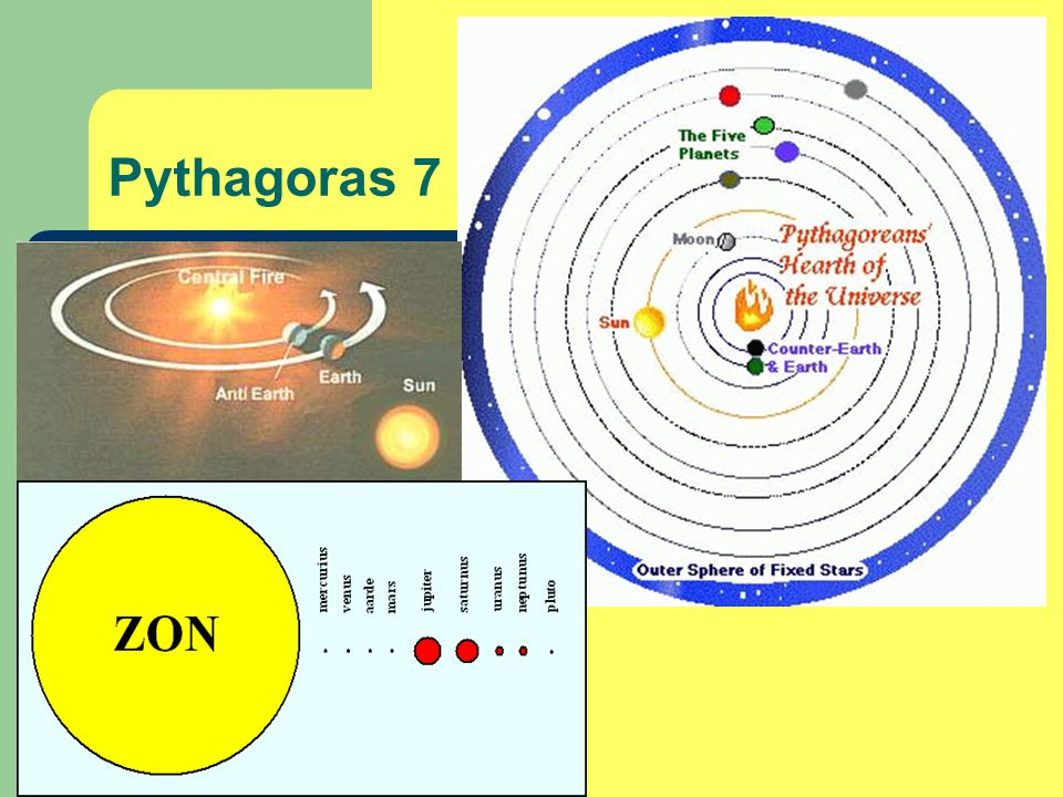 Pythagoras 7