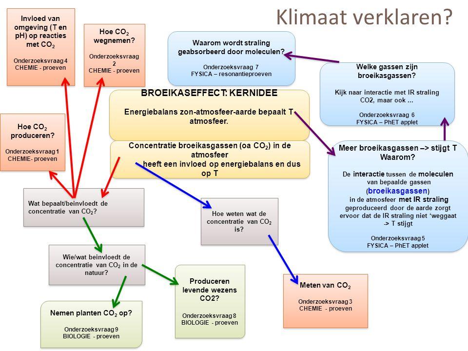 Klimaat verklaren BROEIKASEFFECT: KERNIDEE
