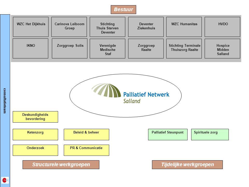 Structurele werkgroepen Tijdelijke werkgroepen