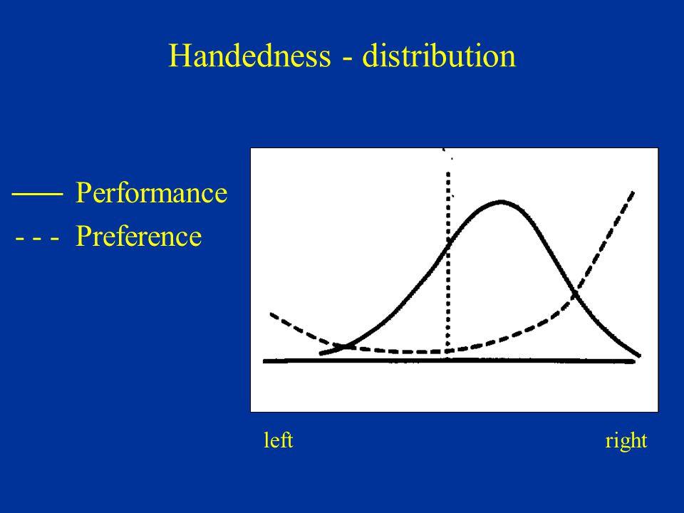 Handedness - distribution