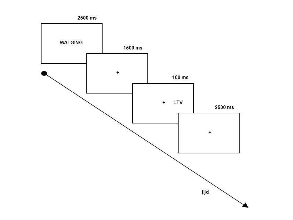 2500 ms WALGING. 1500 ms. + 100 ms. + LTV. 2500 ms. + 20 rh mannen. 3 condities: baseline; bedreigend; niet-bedreigend.