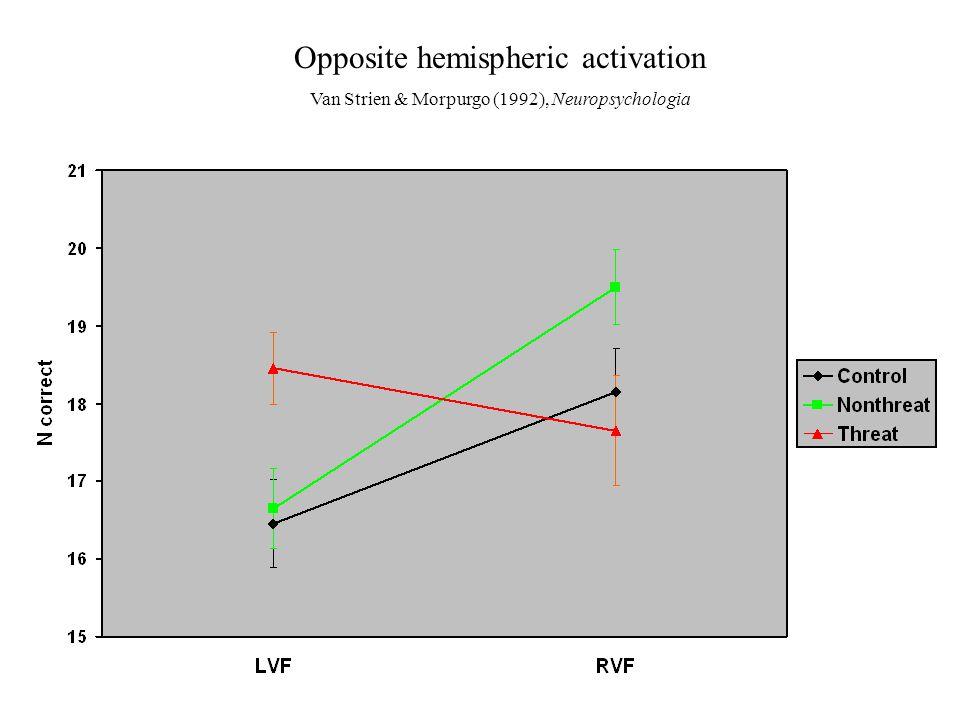 Opposite hemispheric activation