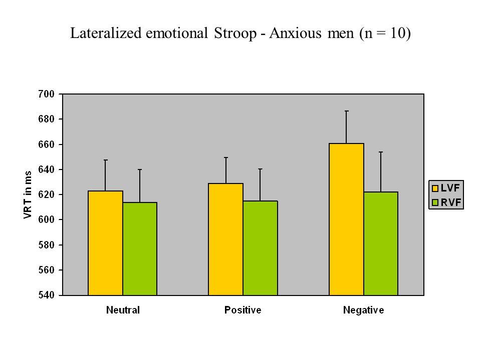 Lateralized emotional Stroop - Anxious men (n = 10)