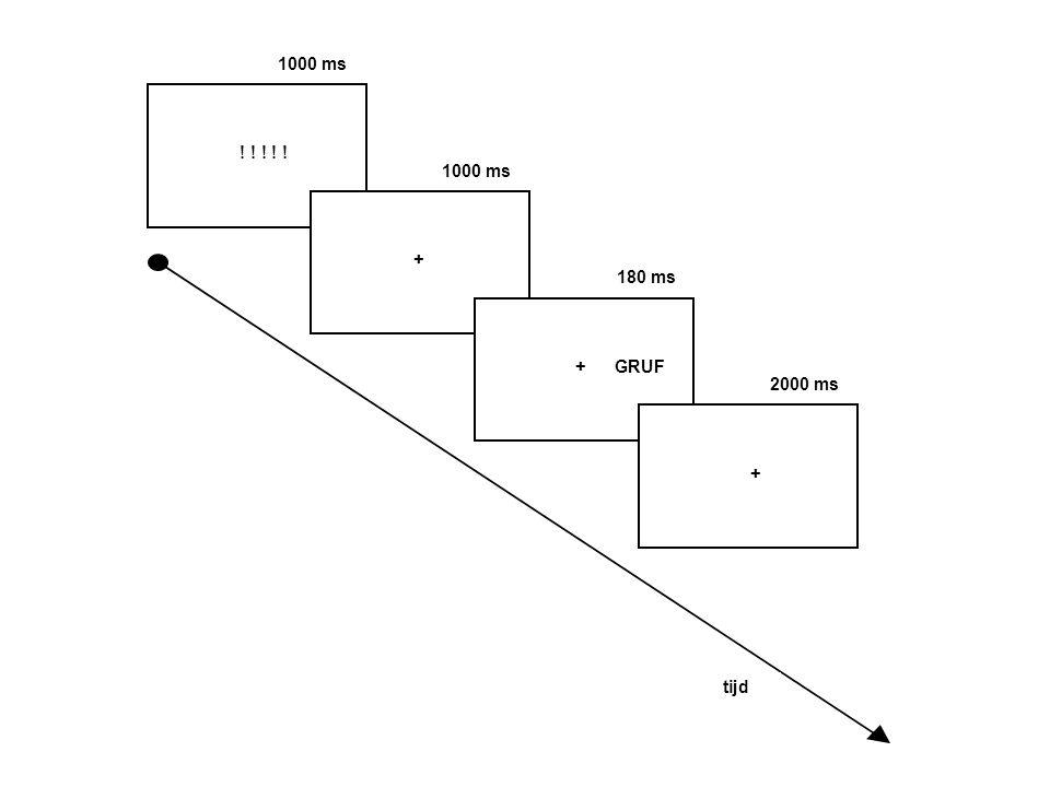 1000 ms ! ! ! ! ! 1000 ms. + 180 ms. + GRUF. 2000 ms. + 16 rh mannen. 4 blokken: baseline; noise; Holst; Penderecki.