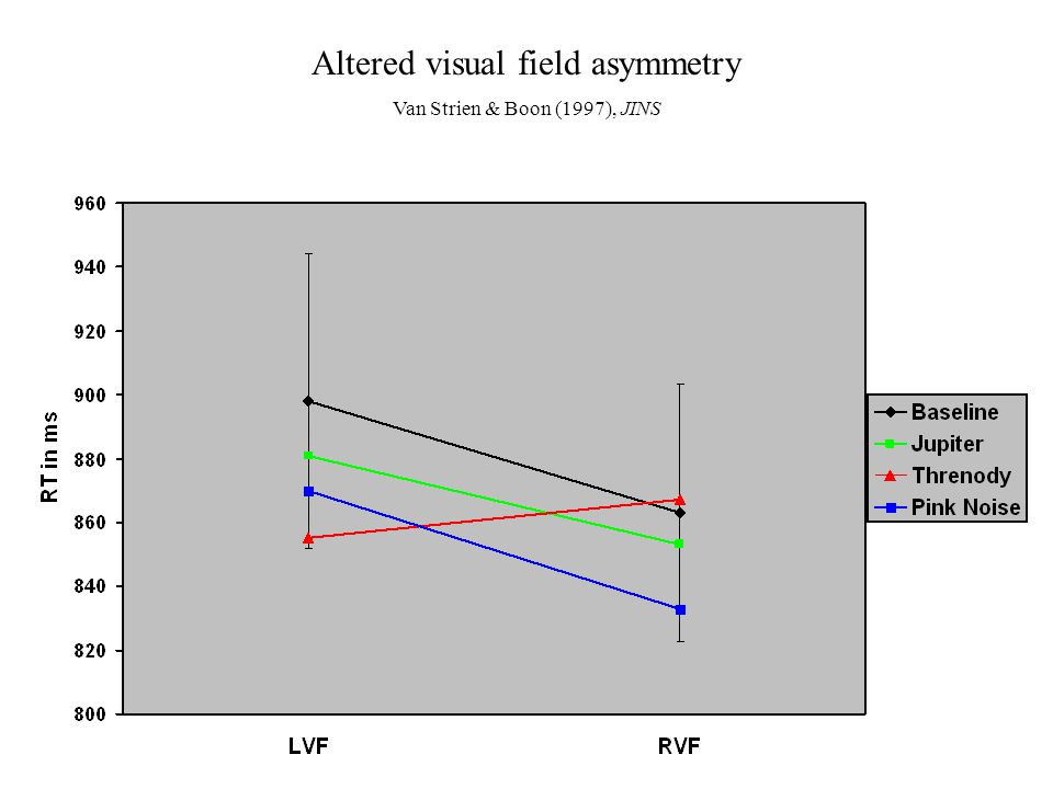 Altered visual field asymmetry