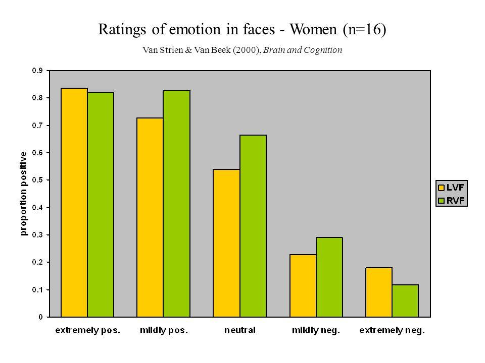 Ratings of emotion in faces - Women (n=16)