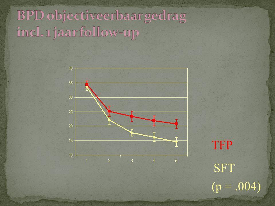 BPD objectiveerbaar gedrag incl. 1 jaar follow-up