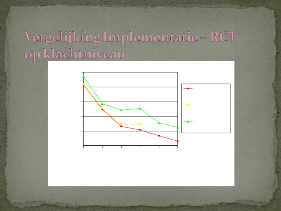 Vergelijking Implementatie – RCT op klachtniveau