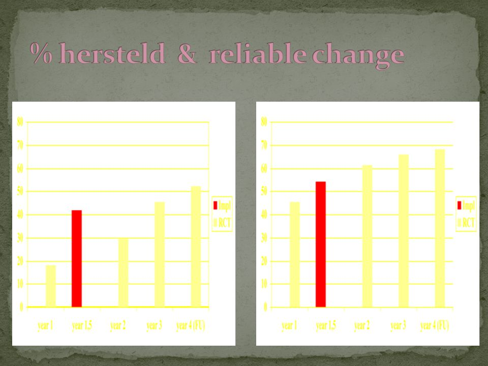 % hersteld & reliable change