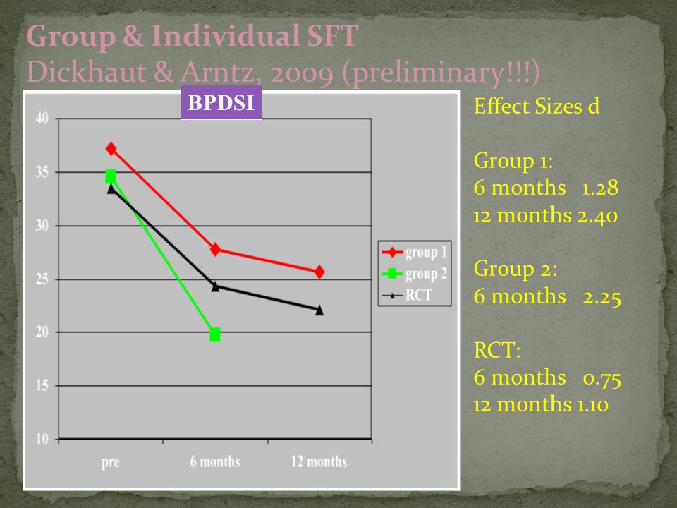 Group & Individual SFT Dickhaut & Arntz, 2009 (preliminary!!!)