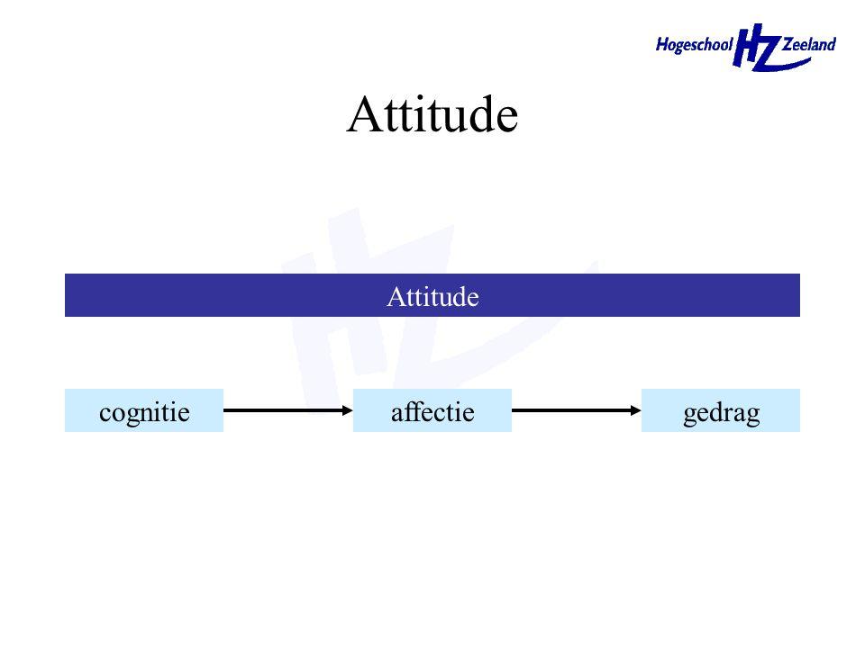 Attitude Attitude cognitie affectie gedrag