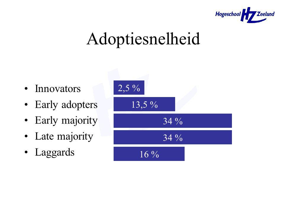 Adoptiesnelheid Innovators Early adopters Early majority Late majority