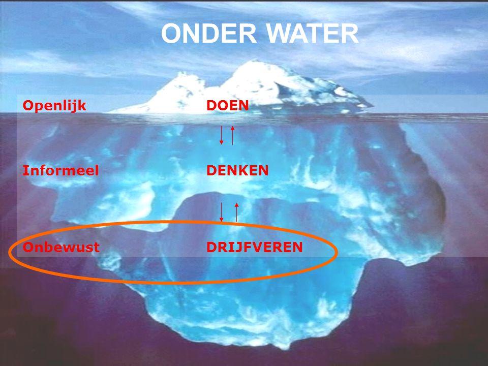 ONDER WATER Openlijk DOEN Informeel DENKEN Onbewust DRIJFVEREN