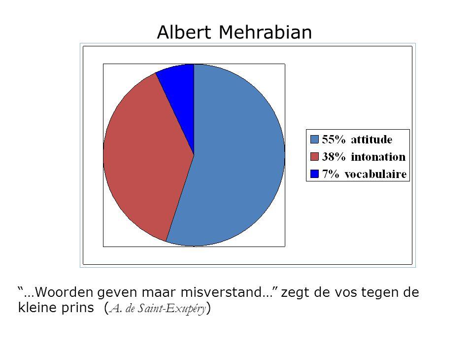 Albert Mehrabian Attitude de base.
