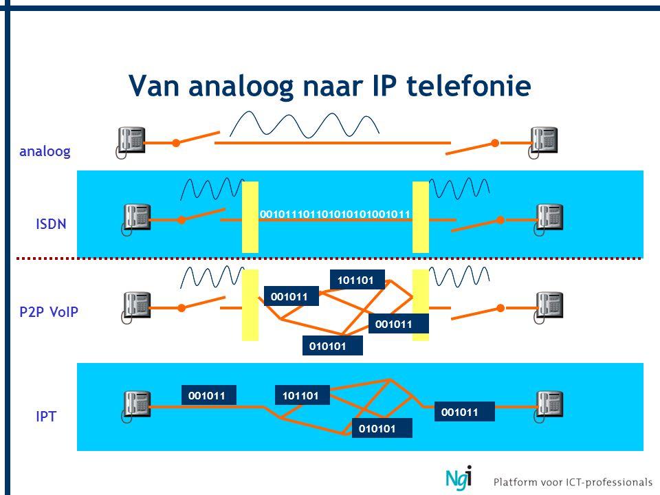 Van analoog naar IP telefonie