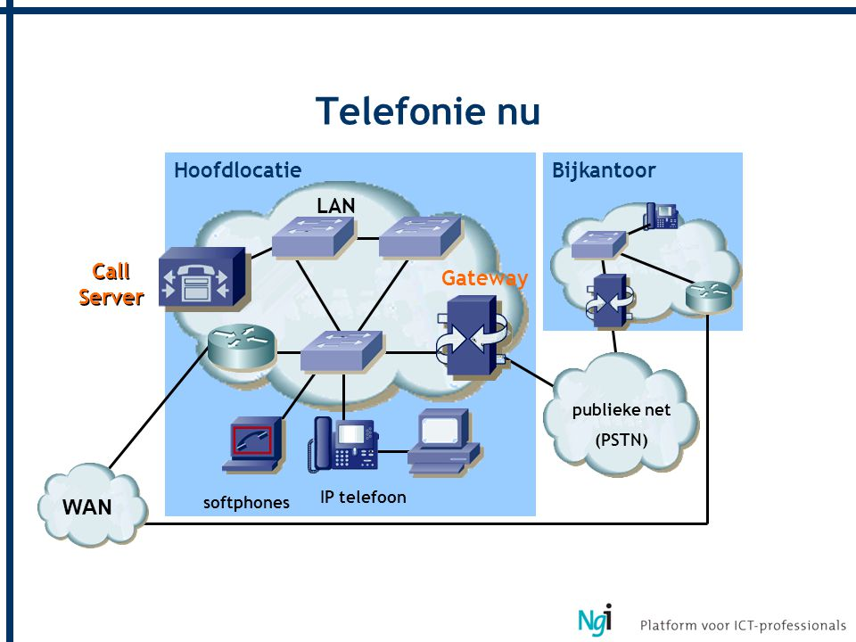 Telefonie nu Hoofdlocatie Bijkantoor LAN Call Server Gateway WAN