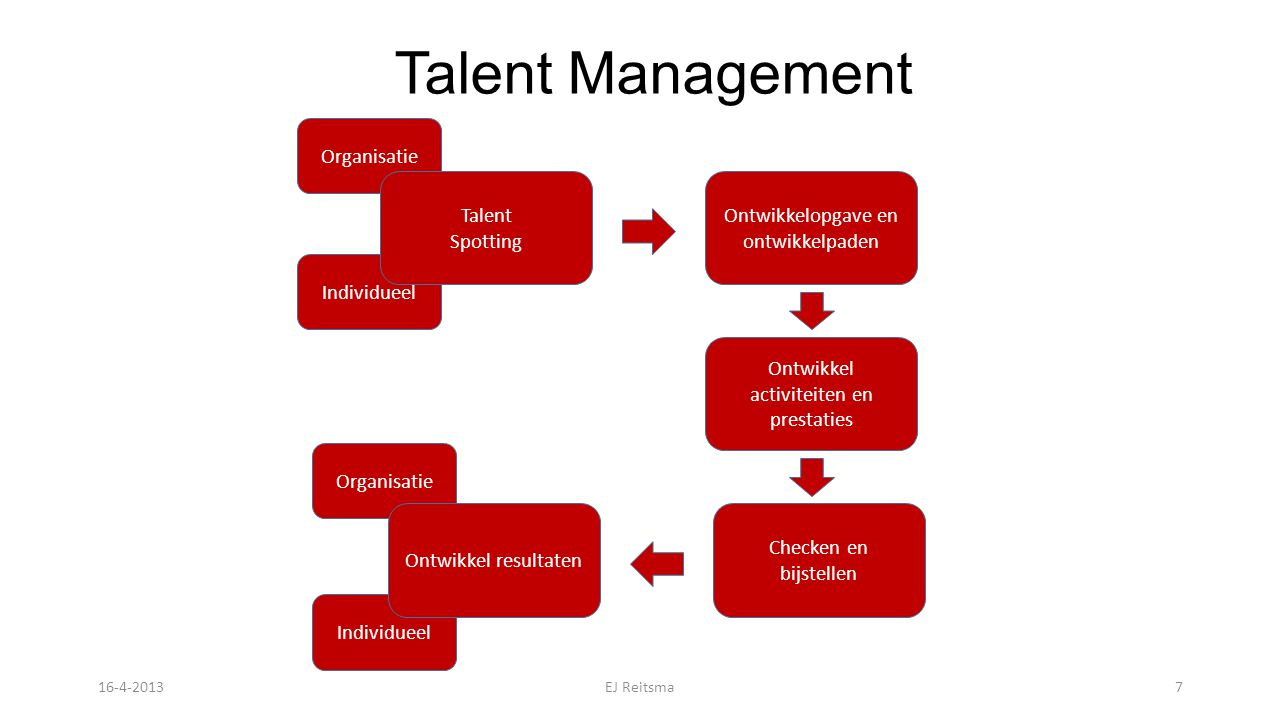 Talent Management Organisatie Individueel Talent Spotting