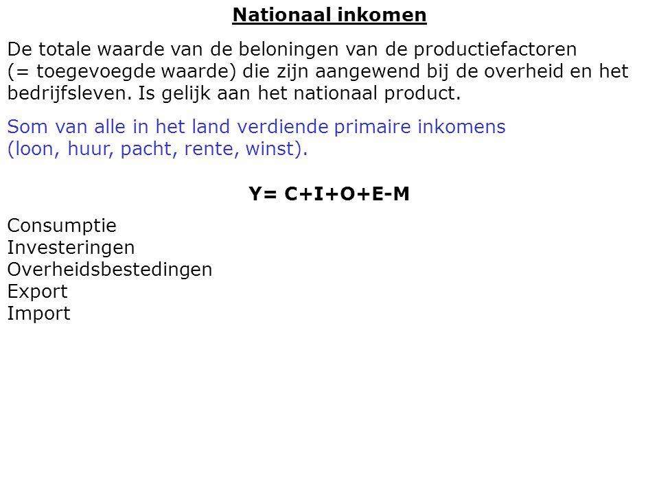 Nationaal inkomen Y= C+I+O+E-M