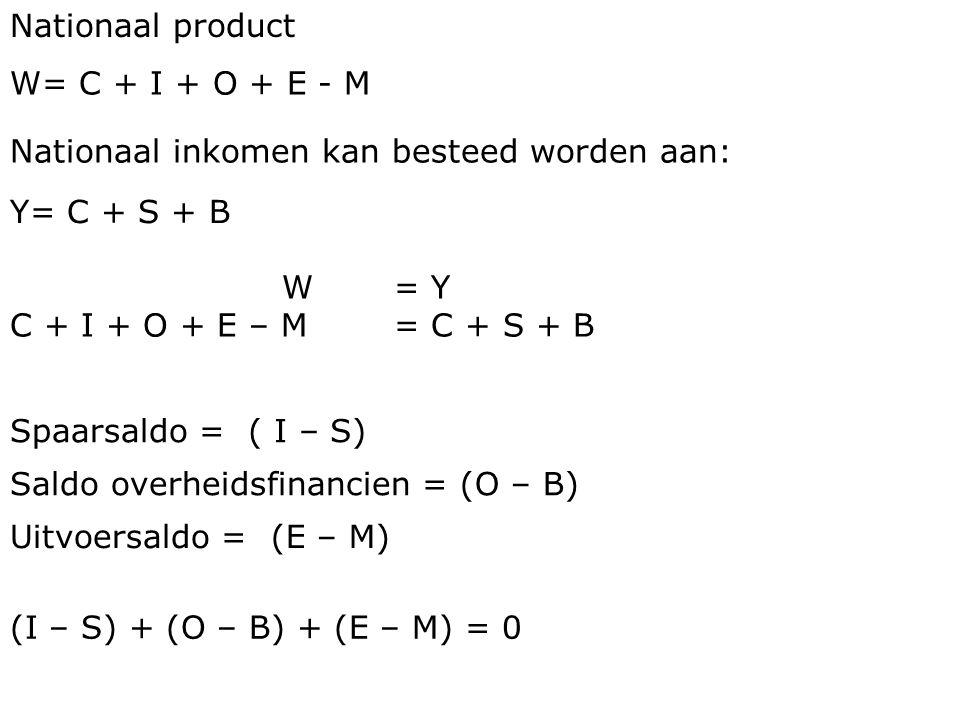 Nationaal product W= C + I + O + E - M. Nationaal inkomen kan besteed worden aan: Y= C + S + B. W = Y.