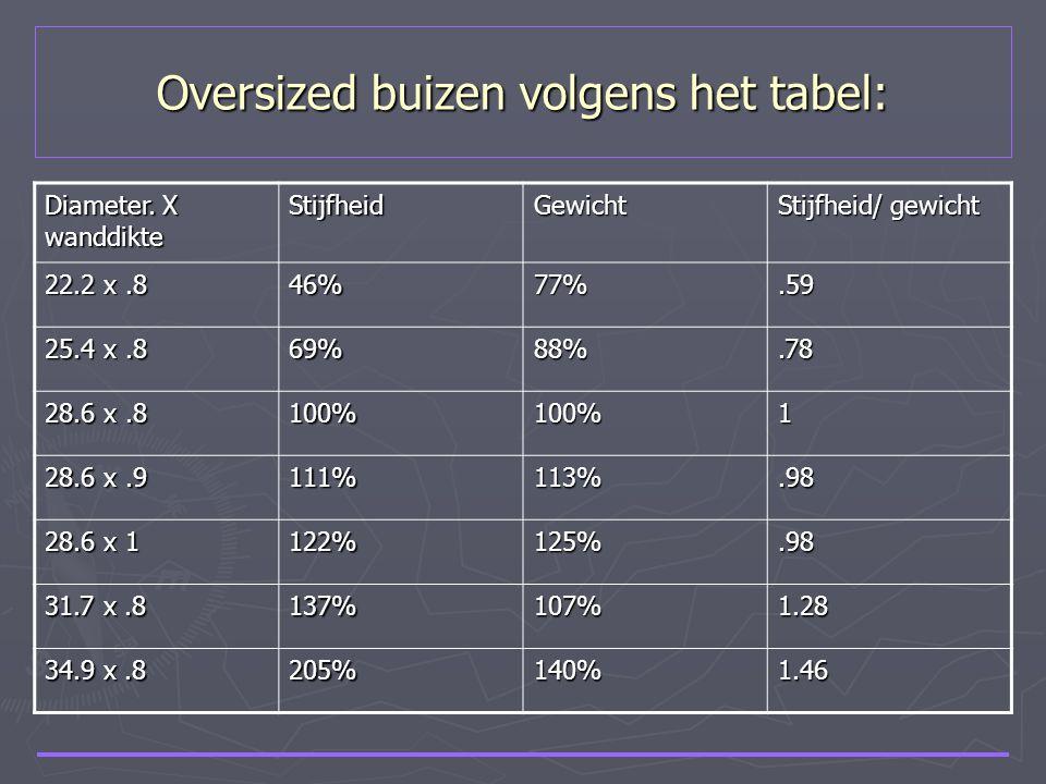Oversized buizen volgens het tabel: