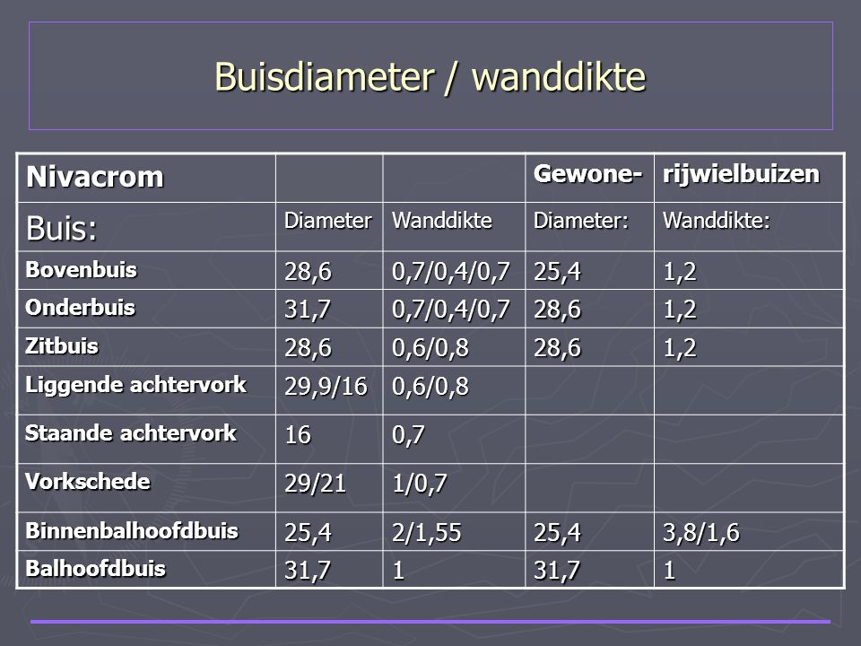Buisdiameter / wanddikte