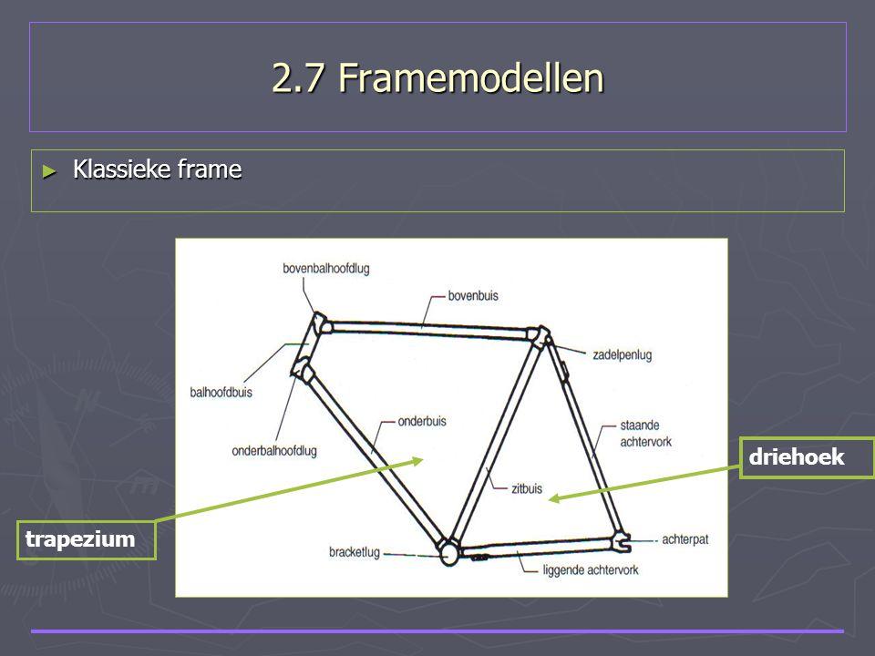 2.7 Framemodellen Klassieke frame driehoek trapezium