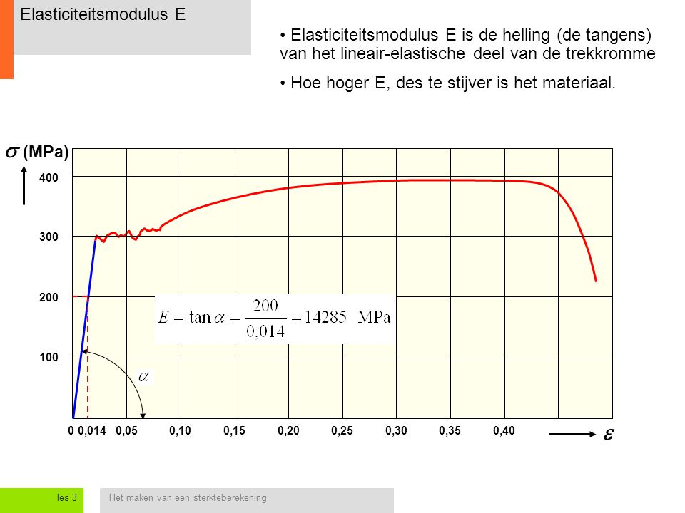 Elasticiteitsmodulus E