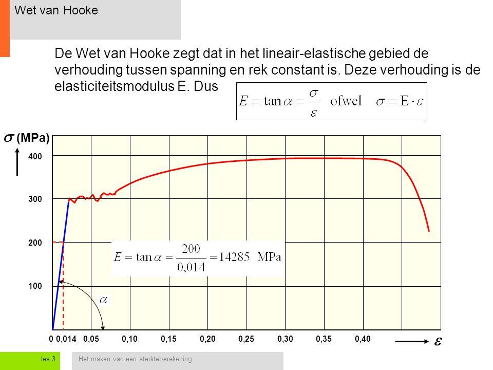 Wet van Hooke
