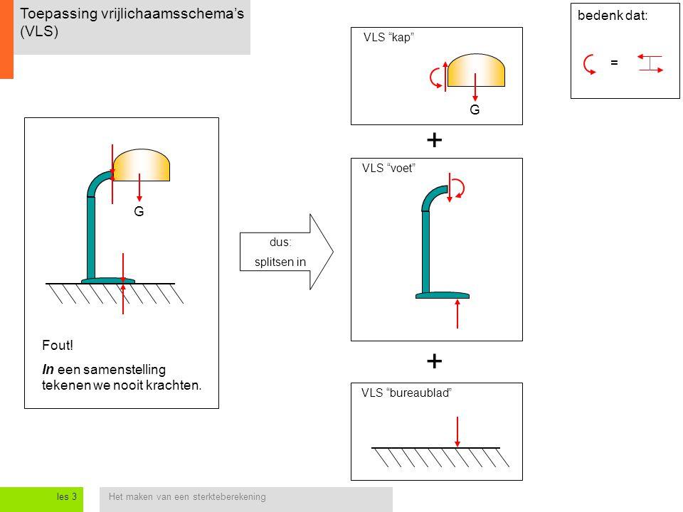 + + Toepassing vrijlichaamsschema's (VLS) bedenk dat: = G G Fout!