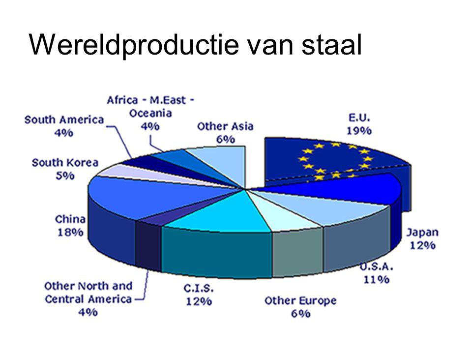 Wereldproductie van staal