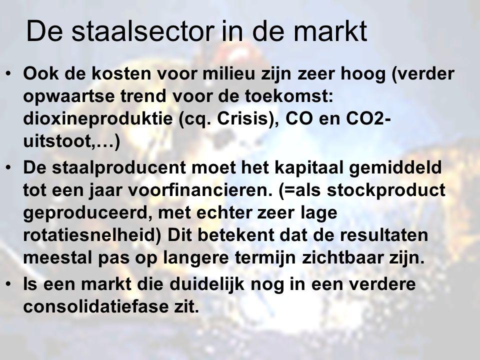 De staalsector in de markt