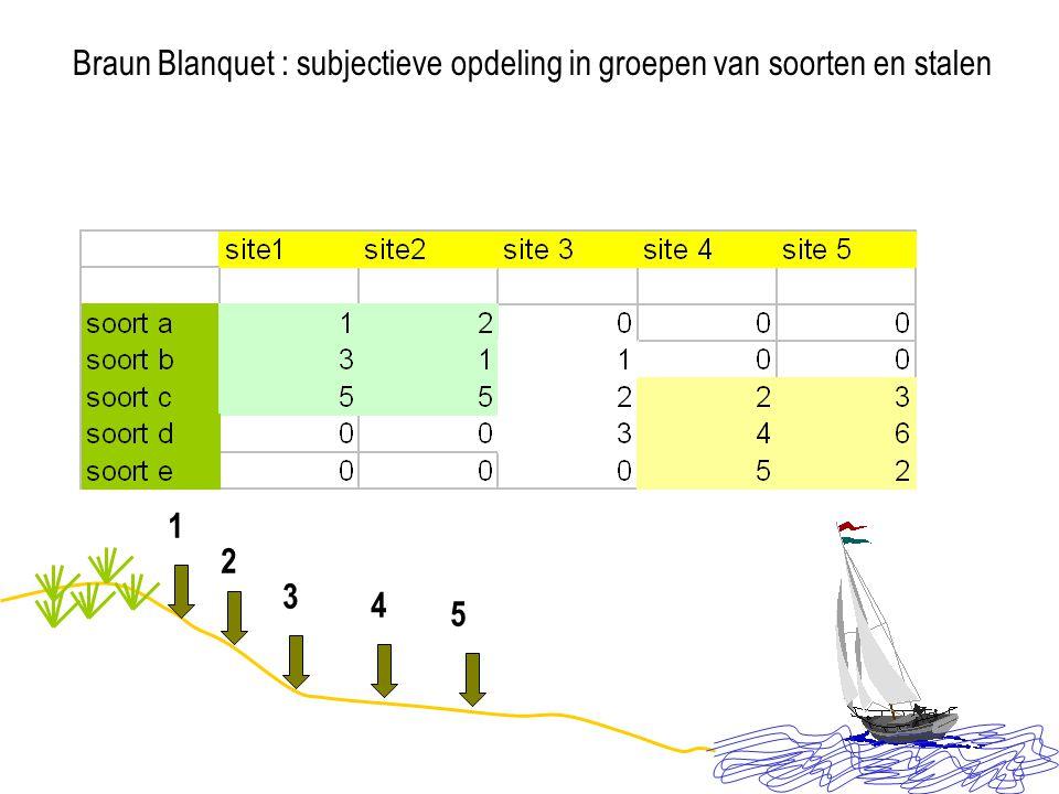 Braun Blanquet : subjectieve opdeling in groepen van soorten en stalen