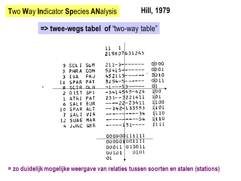 Two Way Indicator Species ANalysis Hill, 1979