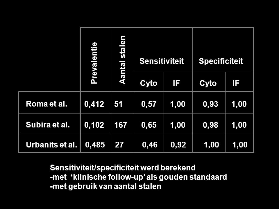 Aantal stalen Sensitiviteit. Specificiteit. Prevalentie. Cyto. IF. Cyto. IF. Roma et al. 0,412.