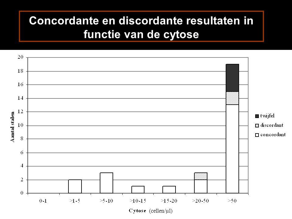 Concordante en discordante resultaten in functie van de cytose