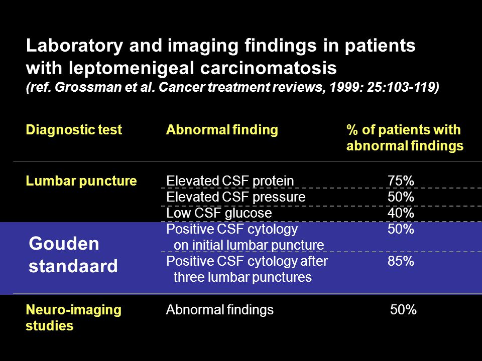 Laboratory and imaging findings in patients with leptomenigeal carcinomatosis