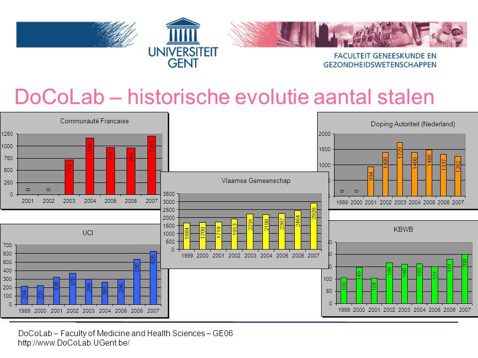 DoCoLab – historische evolutie aantal stalen