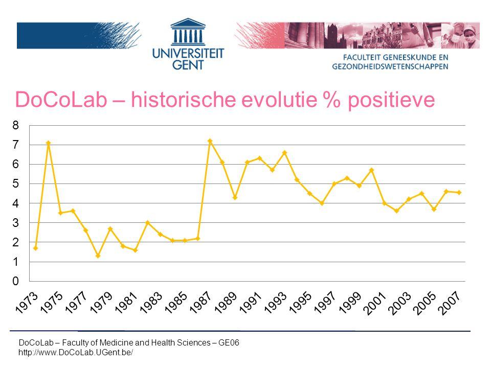 DoCoLab – historische evolutie % positieve