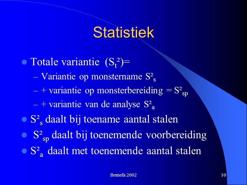 Statistiek Totale variantie (St²)= S²s daalt bij toename aantal stalen