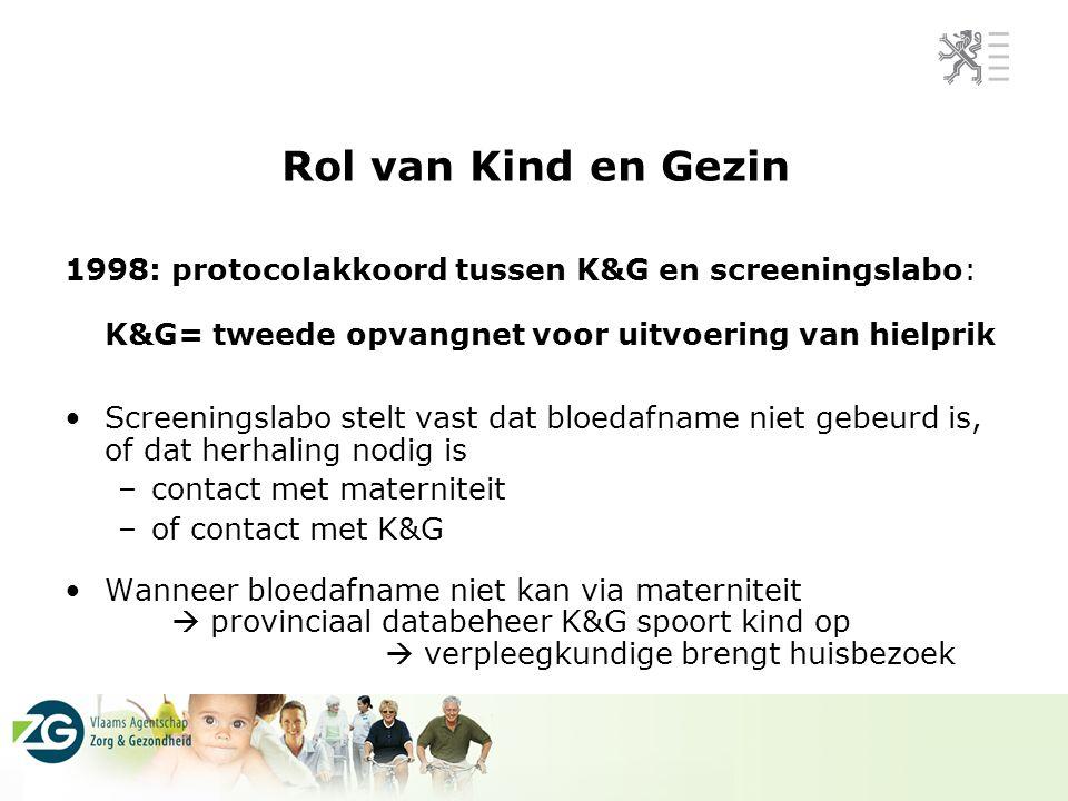 Rol van Kind en Gezin 1998: protocolakkoord tussen K&G en screeningslabo: K&G= tweede opvangnet voor uitvoering van hielprik.
