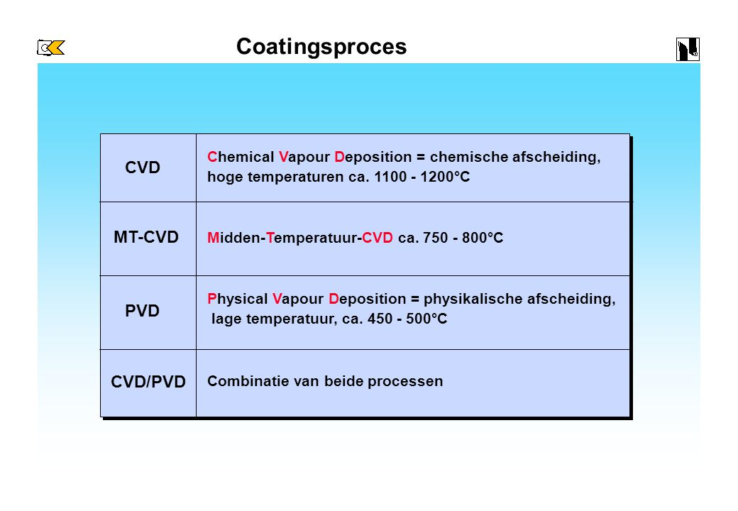Coatingsproces CVD MT-CVD PVD CVD/PVD