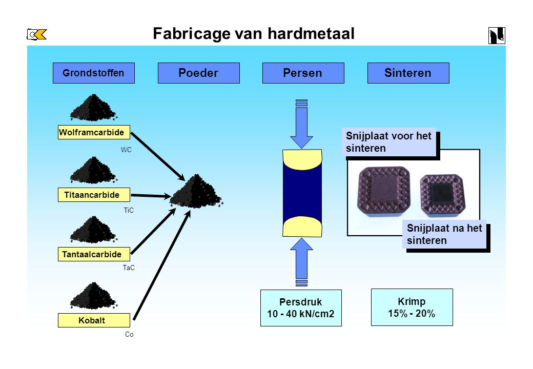 Fabricage van hardmetaal