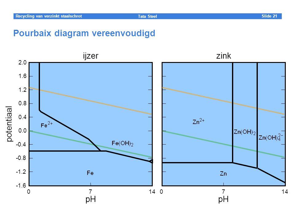 Pourbaix diagram vereenvoudigd