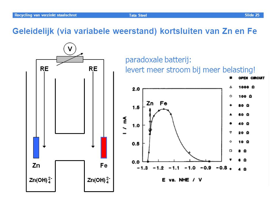 Geleidelijk (via variabele weerstand) kortsluiten van Zn en Fe