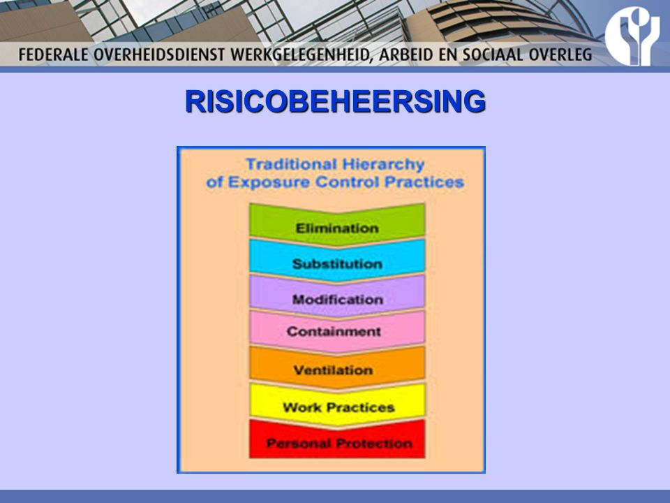 RISICOBEHEERSING