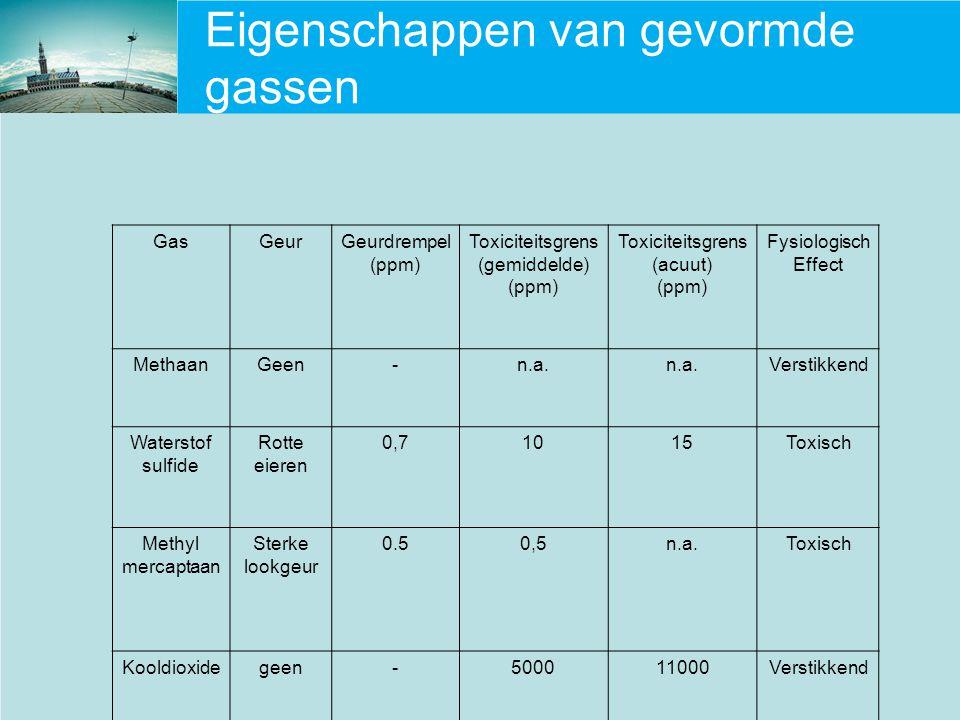 Eigenschappen van gevormde gassen