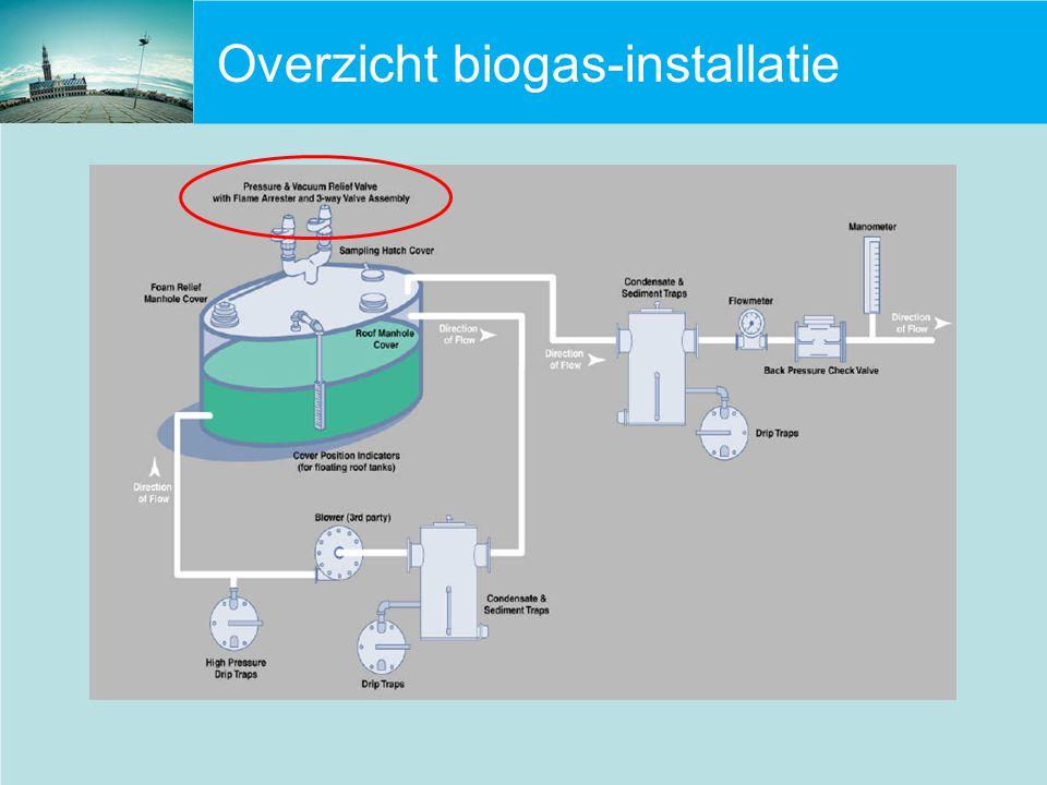 Overzicht biogas-installatie